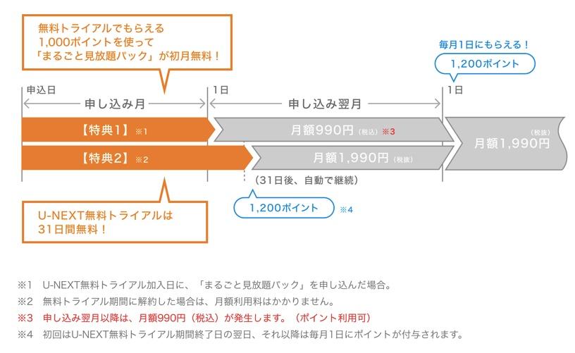 NHKオンデマンドの申し込み時期について