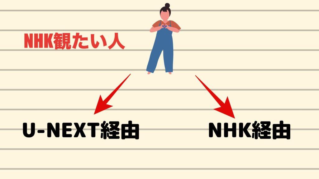 U-NEXT経由でNHKオンデマンドを見たい人