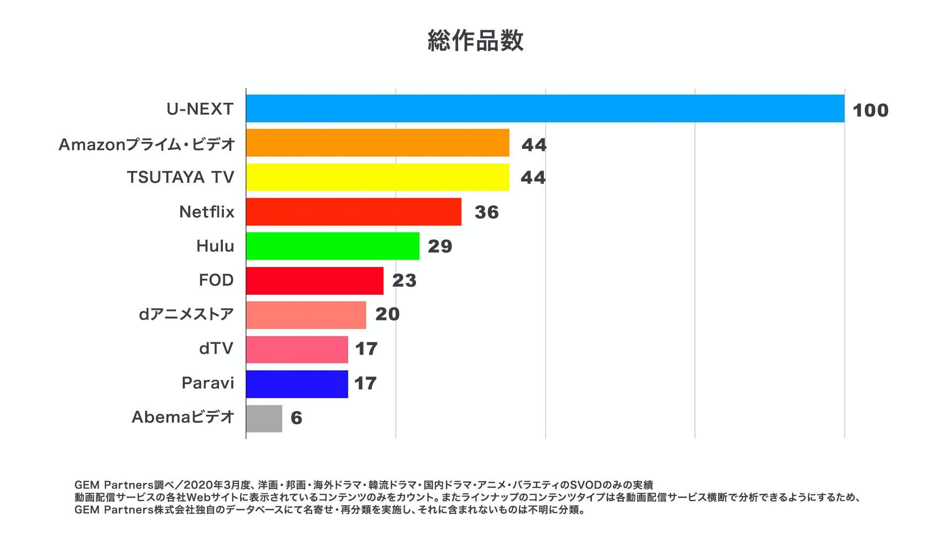 U-NEXTの総作品数のグラフ