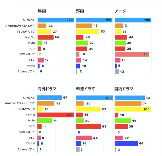 U-NEXTのジャンル別作品数