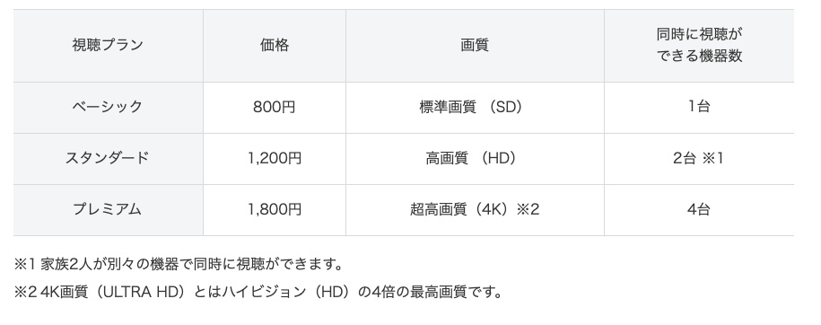 Netflixの料金表
