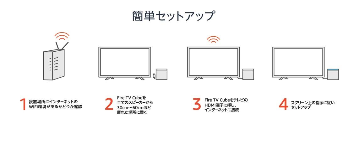 Fire TV Cubeのセットアップ方法