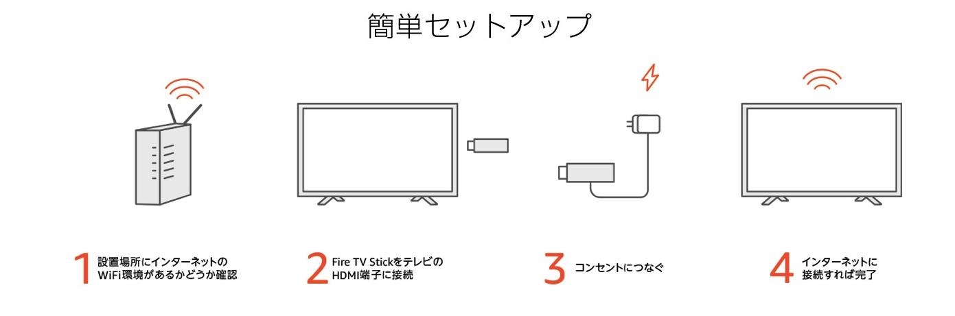 Amazonの『Fire TV Stick』のセットアップの方法